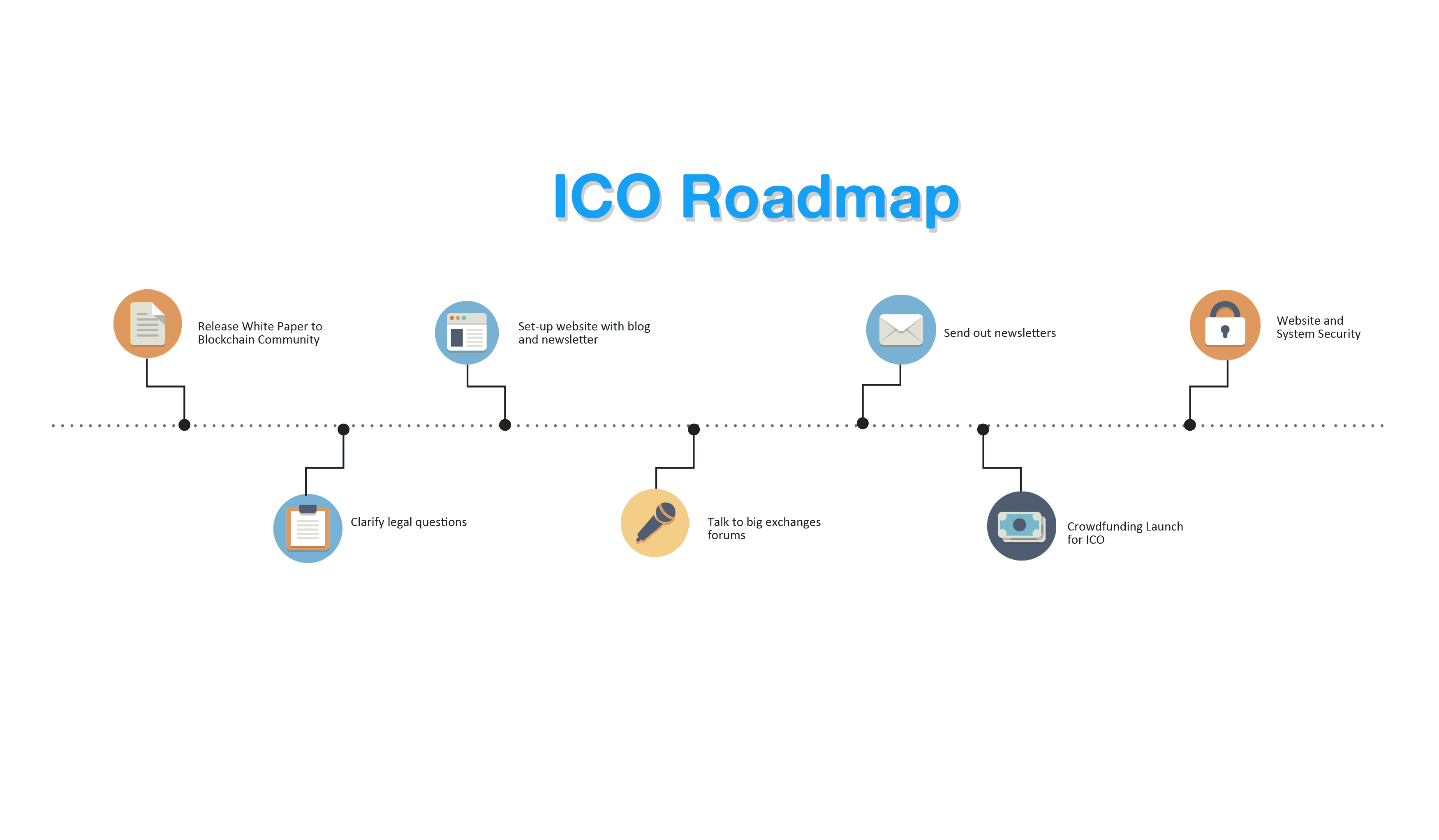 An example of an ICO roadmap