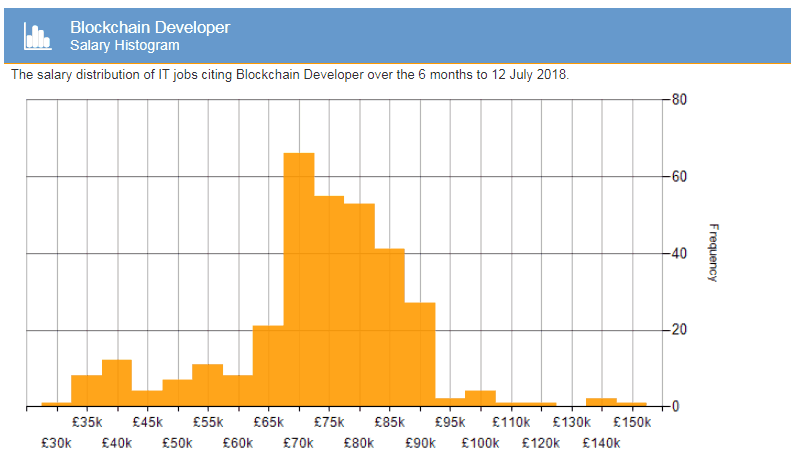 Blockchain Developers average salary