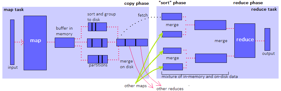 plasma MapReduce function